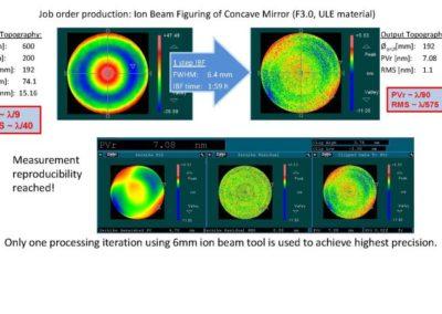 Ionenstrahlbearbeitung eines konkaven Spiegels (F3.0, ULE Material)