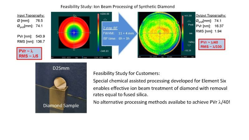 Ion Beam Processing of Synthetic Diamond